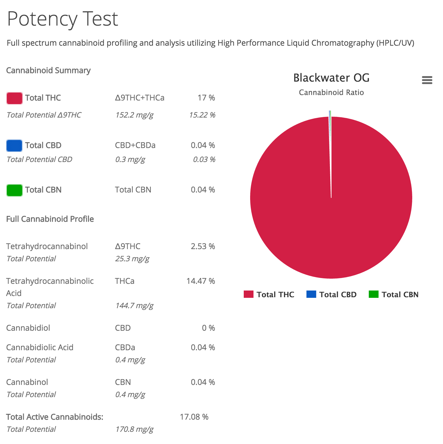 Blackwater OG Lab Test Results
